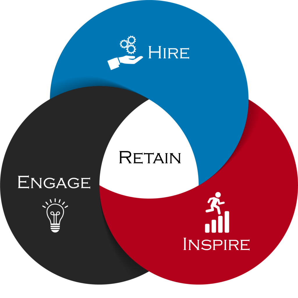 The-Hire 3_step infographic_Talent
