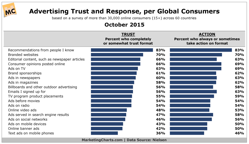 Nielsen__In the News Ad-Trust-and-Response Survey Results
