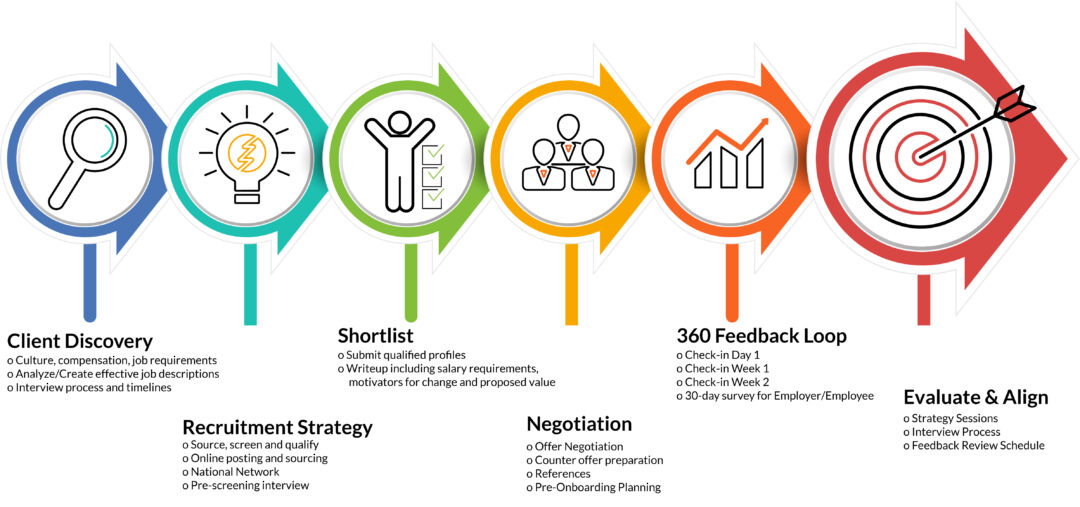 Talent Placement Methodology